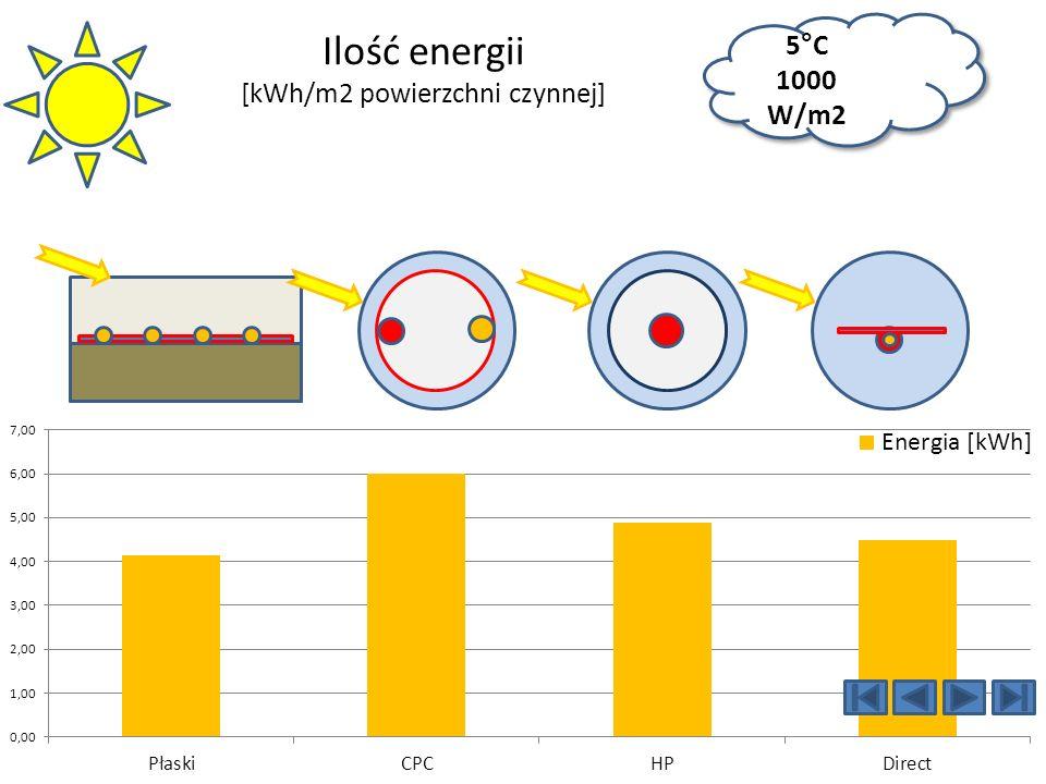 Ilość energii [kWh/m2 powierzchni czynnej]